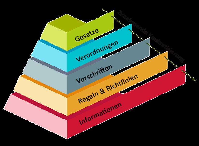 Pyramide in Schichten, die zeigen, dass die Gesetze am wichtigsten sind, dann Verordnungen etc. bis hin zu Informationen